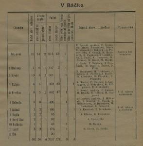 Prehľad školstva v Báčke v roku 1935