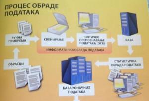 Zaujímavé znázornenie procesu spracovania údajov