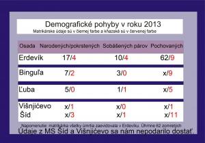 Grafické zobrazenie demografických pohybov v Srieme (kv)