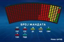 VOĽBY 2014: SNS presvedčivo zvíťazila na mimoriadnych parlamentných voľbách