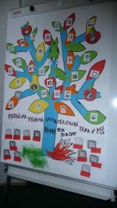 Ako vypadá mediálny strom?