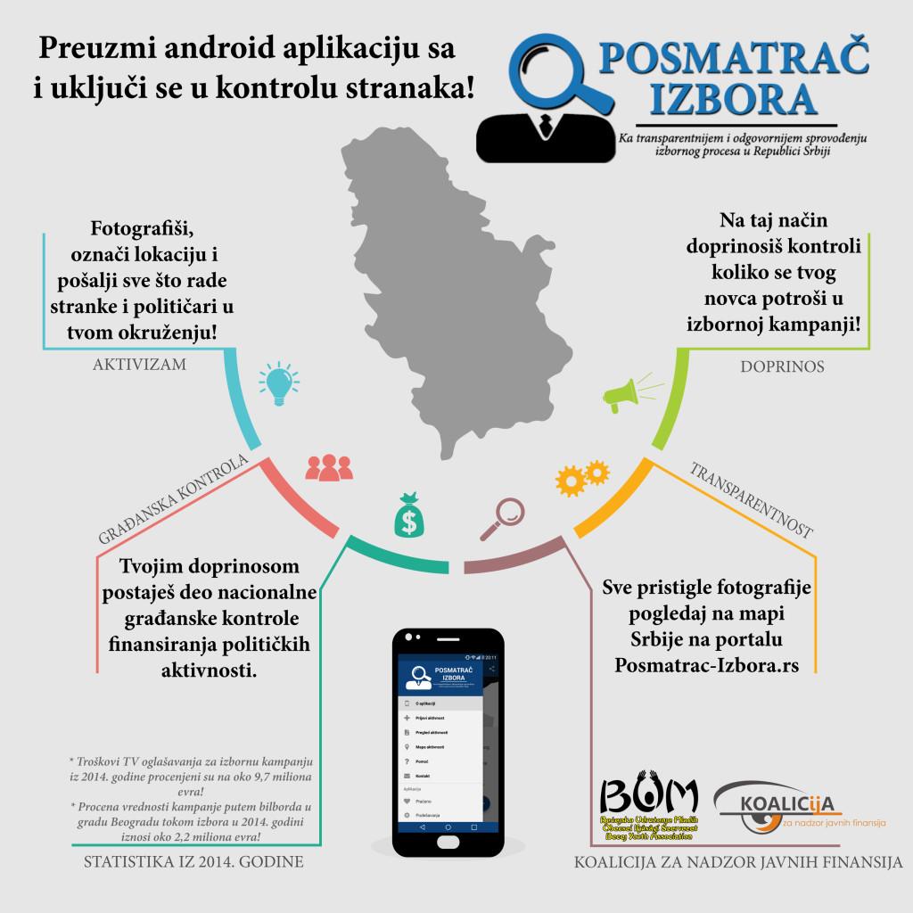 Zdroj: www.posmatrac-izbora.rs