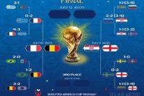 V semifinále Mundialu zohrajú Francúzsko – Belgicko, tiež Anglicko – Chorvátsko!